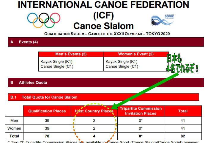 slm nippon daihyou tit - 東京オリンピック2020日本代表選考基準カヌースラローム