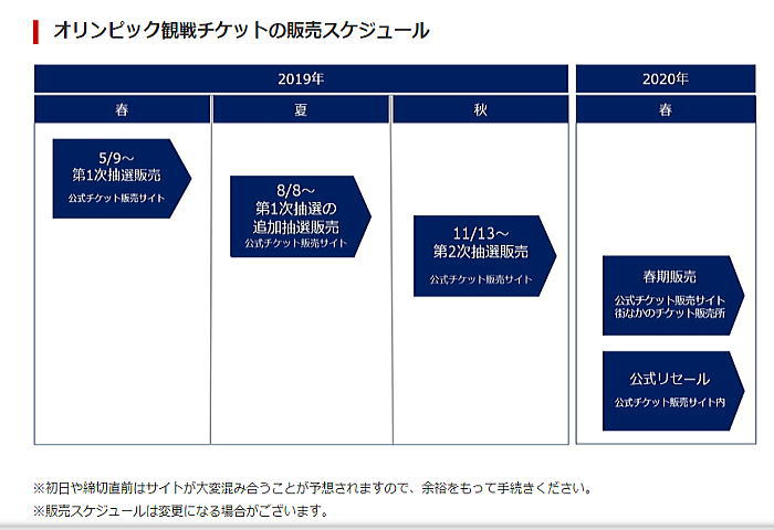 OLYMsche - 2020東京オリンピックチケットが当たらない理由